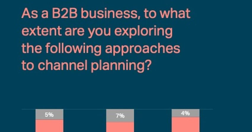 B2B Tech Marketing Channels: 2021 Strategies & Plans