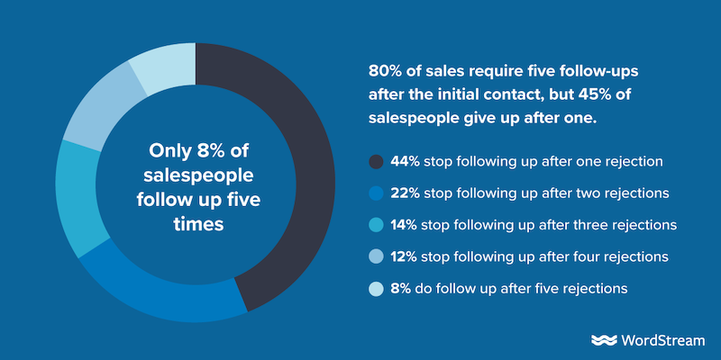 How to Follow Up With Sales Leads: 8 Best Practices to Land More Clients