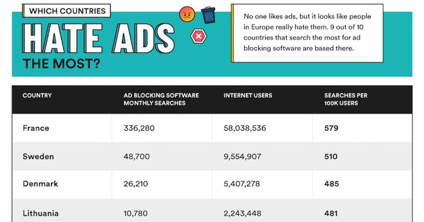Ad Block Software Searches by Country
