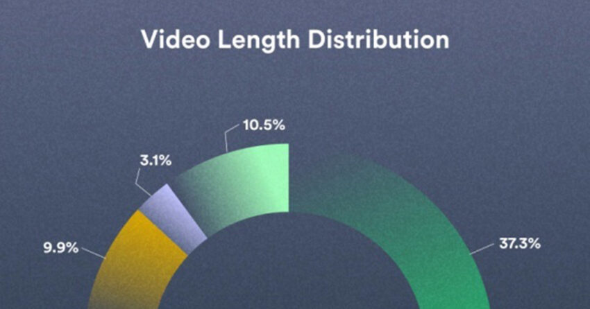 Business Video Trends | Study